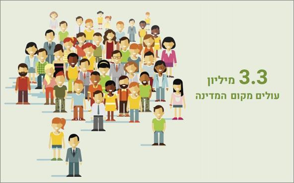 בעולם 14.8 מיליון יהודים