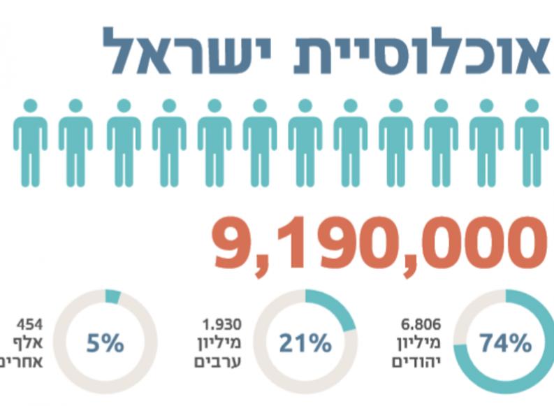 ביום העצמאות ה-72: בישראל – 9,190,000 תושבים