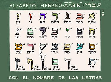 מי שולֵט בעברית?